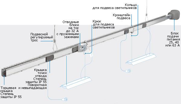 Упрощенный вариант монтажа шинопровода